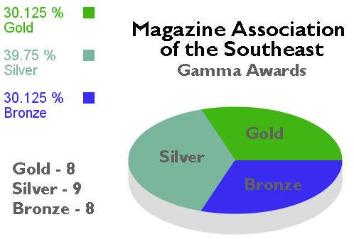 Gamma Awards - in the Mix Magazine