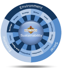 kendall-jackson sustainability and environmental causes